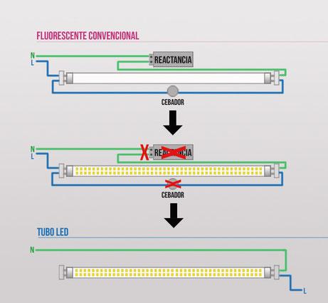 Cambio de tubo convencional por tubo led de un lado